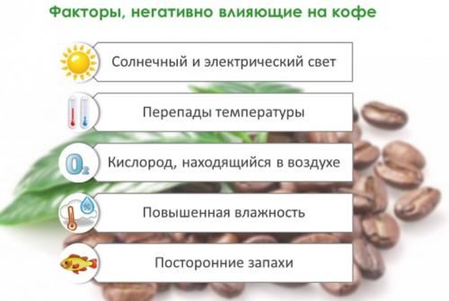 Негативные факторы для кофе