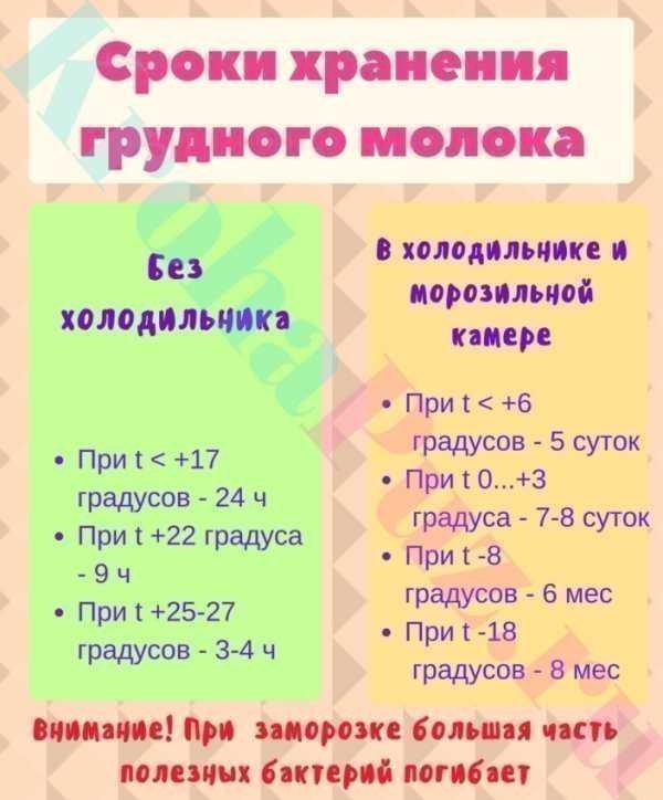 Таблица условий и сроков хранения грудного молока